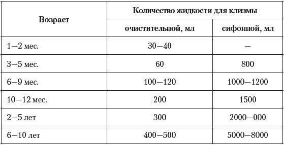 Как сделать клизму в домашних условиях при запоре. очистительная клизма ребенку, микроклизмы - medside.ru