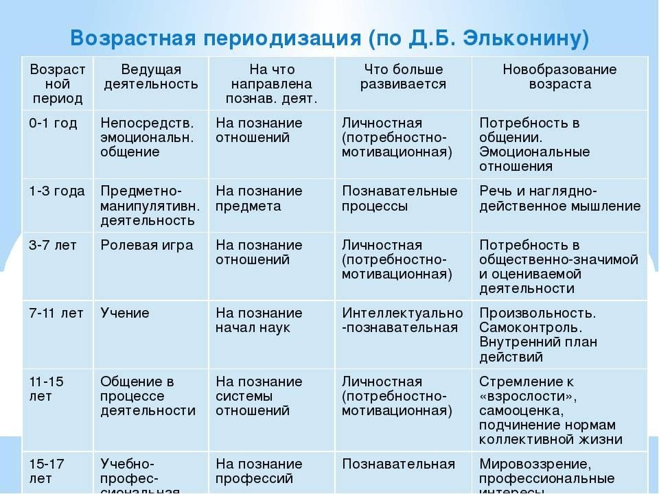 Особенности психического развития ребёнка в период младенчества - сибирский институт практической психологии, педагогики и социальной работы