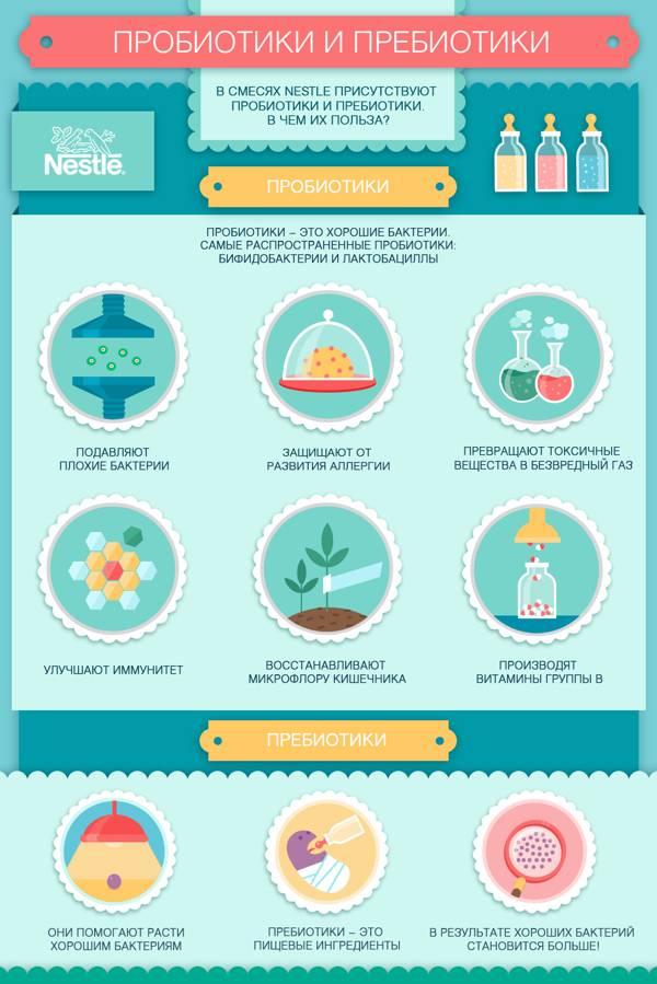 Пробиотики при раннем введении прикорма ребенку