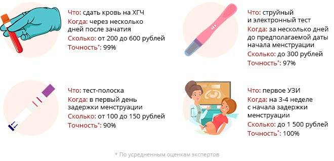 Первые признаки беременности: как распознать зачатие на ранних сроках