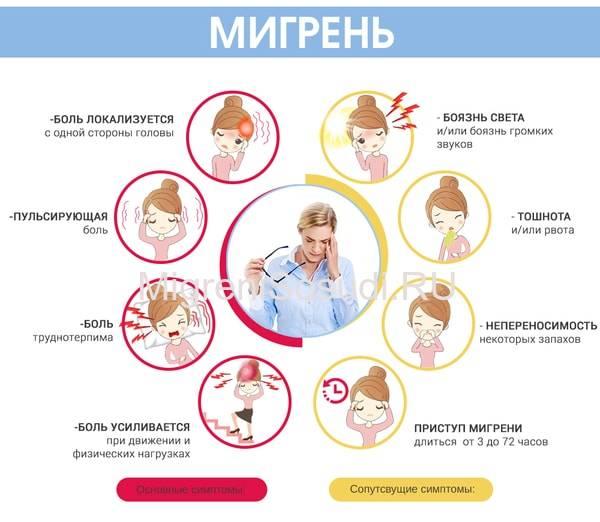 Мигрень – причины, симптомы и способы лечения мигрени