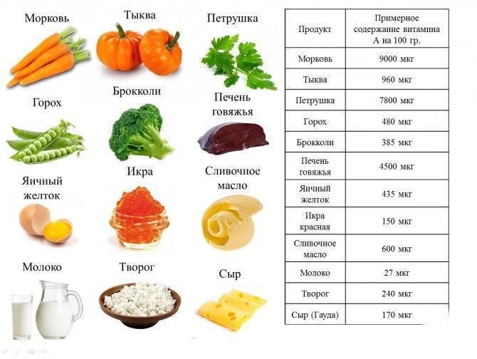 Какие витамины нужно принимать перед эко женщине и мужчине: суточные нормы, содержание в продуктах