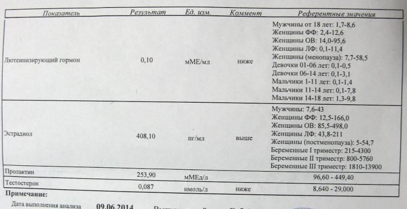 Фолликулостимулирующий гормон: норма у женщин