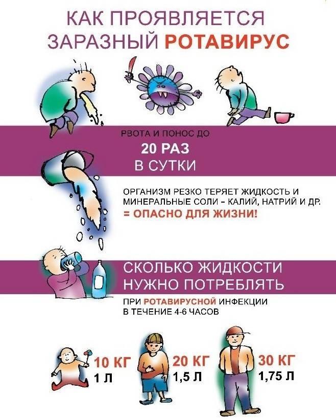 Ротавирусная инфекция (ротавирус, желудочный грипп)