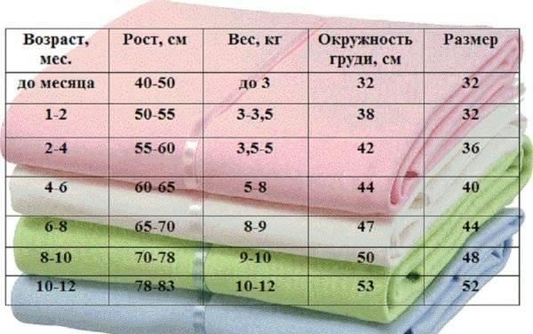 Какого размера должны быть пеленки для новорожденного | медик03