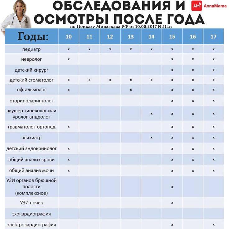 Каких врачей проходят в 3, 6, 9 месяцев с ребенком: список, таблица осмотров - мытищинская городская детская поликлиника №4