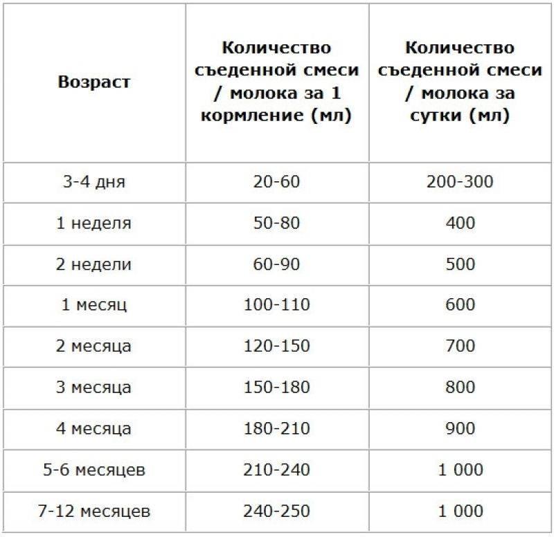 Сколько должен есть ребенок в 1 месяц или сколько съедает новорожденный за одно кормление — таблица