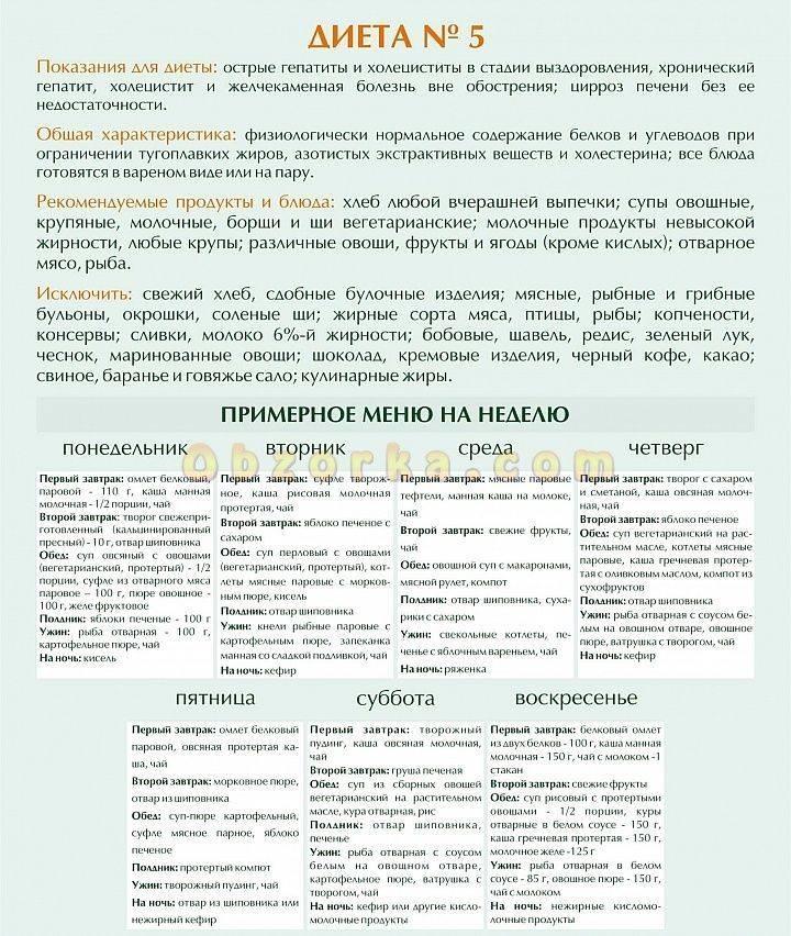 Диета №5 или стол №5 – показания и описание диеты, таблица продуктов, примерное меню, отзывы и результаты