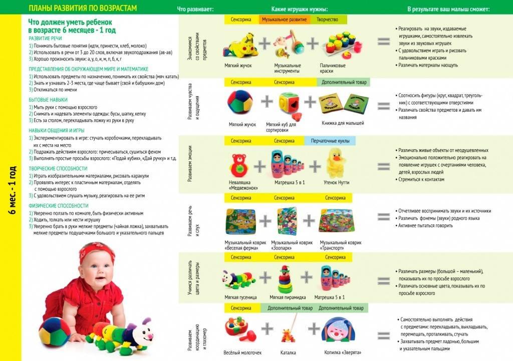 Развитие ребенка в 5 месяцев: что должен уметь малыш