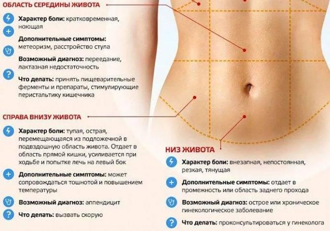 Болит поясница: причины боли в спине у женщин