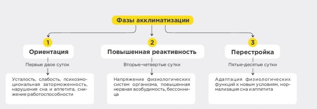 Смена климата и акклиматизация у детей - parents.ru