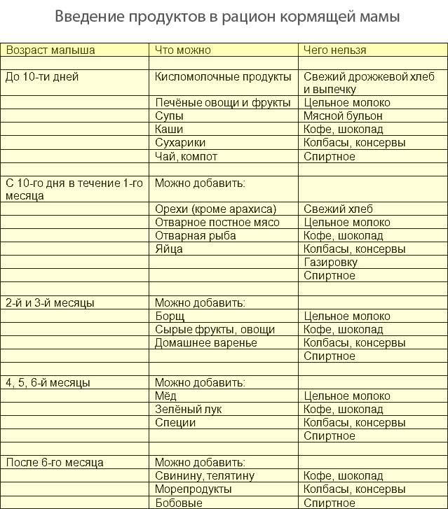 Чернослив для кормящей мамы: сколько можно, полезные свойства
