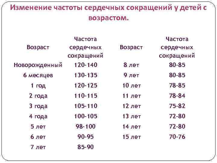 Норма частоты сердечных сокращений, дыхательных движений и пульса у детей по возрасту, правила измерения