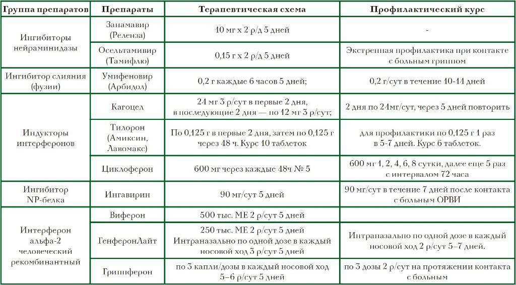 Грипп у детей - симптомы болезни, профилактика и лечение гриппа у детей, причины заболевания и его диагностика на eurolab