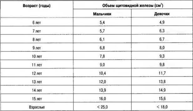 Гормоны щитовидной железы – норма у женщин, мужчин и детей. таблица. как привести гормоны щитовидки в норму | ооо «амадей клиник»