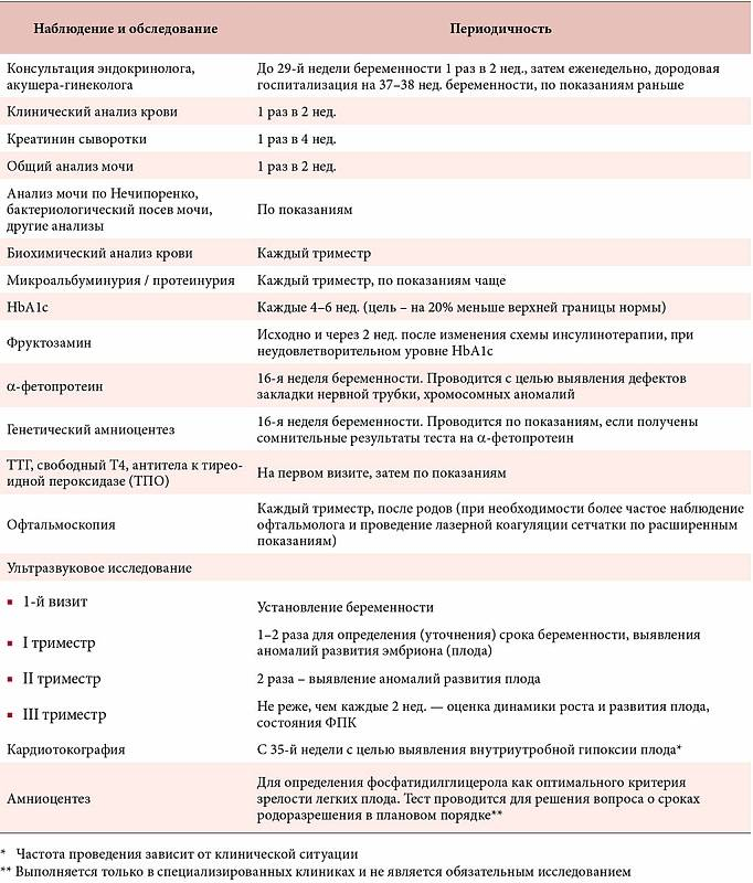 Анализы и обследования во время беременности в беларуси, анализы крови, кала, мочи, анализы на ипп, мазки, ктг, допплер
