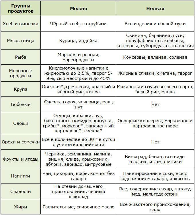 Диета при сахарном диабете: питание, диабетическое меню, какой рацион для лечения на неделю - причины, диагностика и лечение