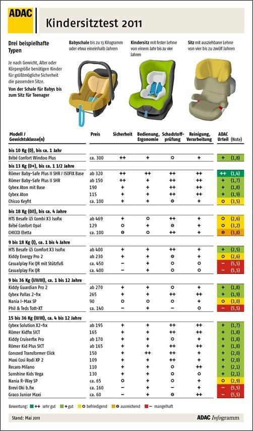 Рейтинг автокресел за 2020 год по краш-тестам: лучшие безопасные, легкие автомобильные кресла 0, 1, 2, 3 группы для детей от 9 до 36 кг