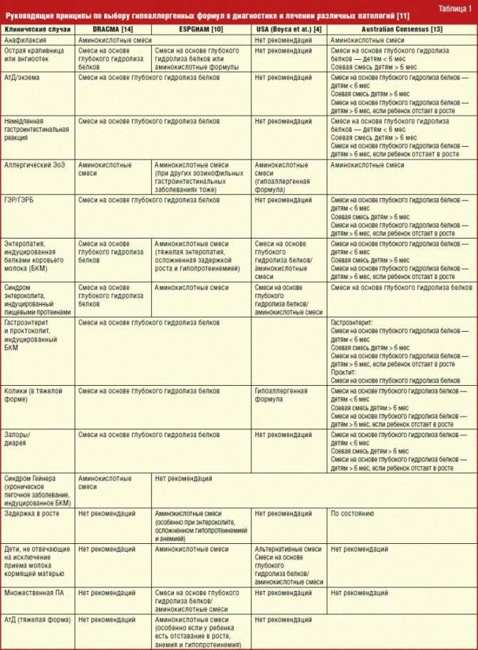 7 заблуждений по поводу безглютеновой диеты и непереносимости глютена