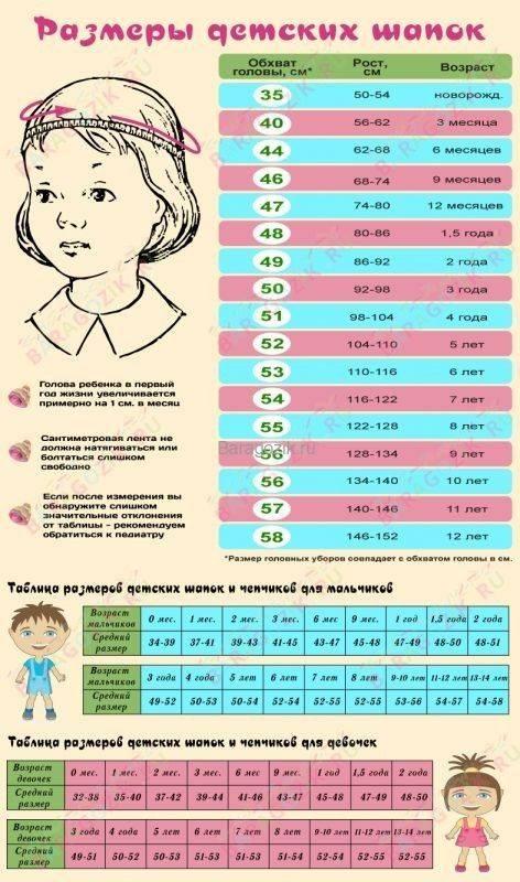 Окружность головы у ребенка 4 лет. размер головы у ребенка по месяцам и годам