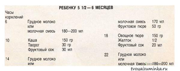 Прикорм ребенка в 5 месяцев: питание, меню при искусственном вскармливании и грудном