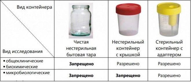 Как сдавать мочу с тампоном medistok.ru - жизнь без болезней и лекарств medistok.ru - жизнь без болезней и лекарств