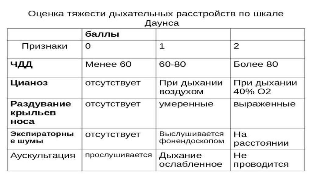 Что такое шкала апгар для новорожденных. таблица, расшифровка значений