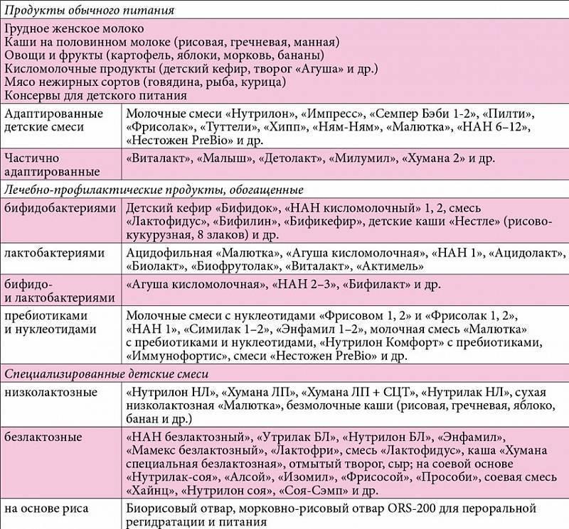 Стол №13 - диета при кишечных инфекциях (+ меню, таблица)