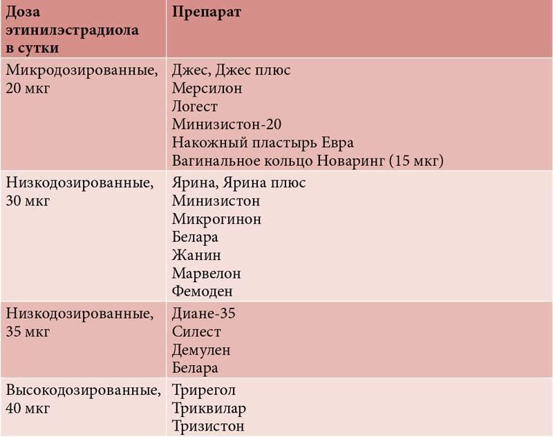 Рейтинг надежности методов контрацепции | университетская клиника