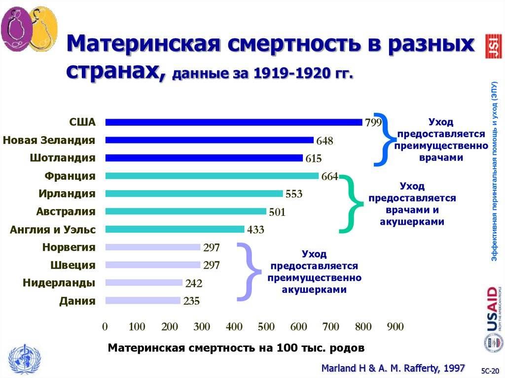 Почему женщины иногда умирают во время родов, какова статистика смертности в россии?