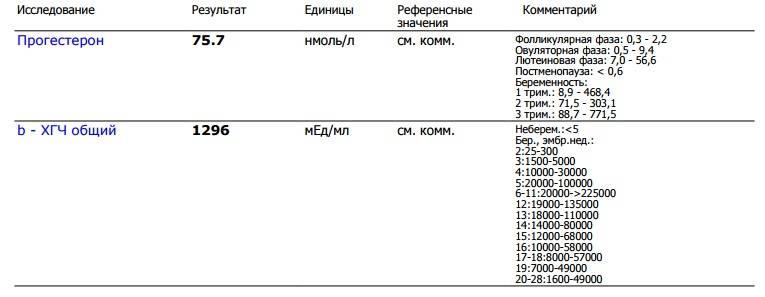 Прогестерон норма у женщин, таблица по возрасту и дням цикла