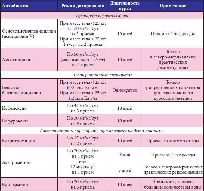 Анализ на сальмонеллез: сдать анализы в лаборатории днком