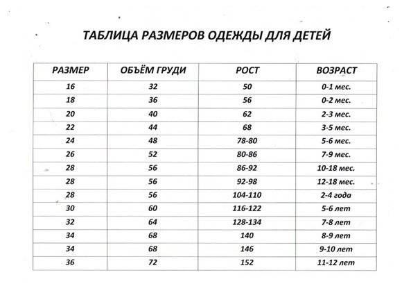 Таблица размеров одежды для новорожденных малышей по месяцам
