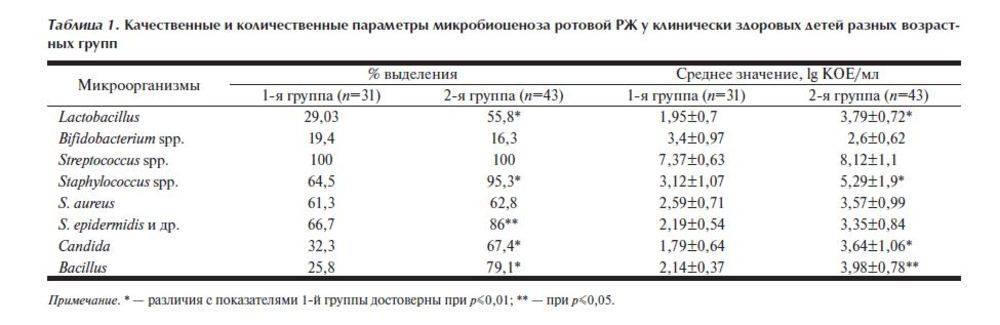 Антибиотики от стрептококков: какие, чувствительность, инструкция по применению | компетентно о здоровье на ilive