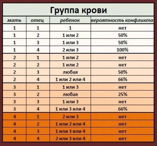 Пол ребенка по группе крови родителей: калькулятор, методики