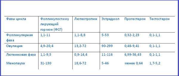 Лютеинизирующий гормон (лг) - норма, возможные отклонения   клиника «центр эко» в калининграде