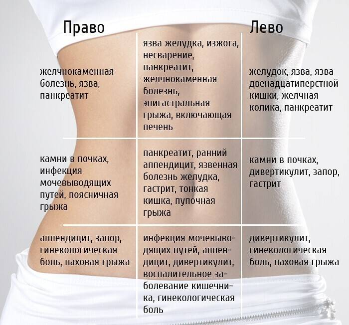 Признаки диастаза мышц живота