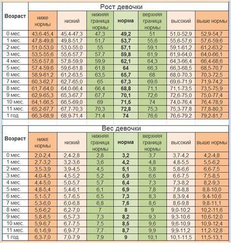 Таблица нормы веса и роста ребенка по месяцам до года