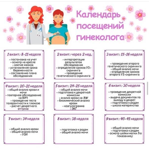 Как определяет беременность гинеколог? на каком сроке гинеколог может определить беременность?