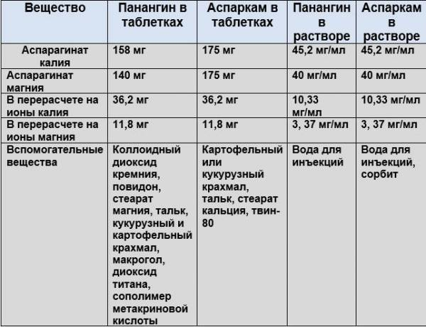 Диакарб: описание, инструкция, цена