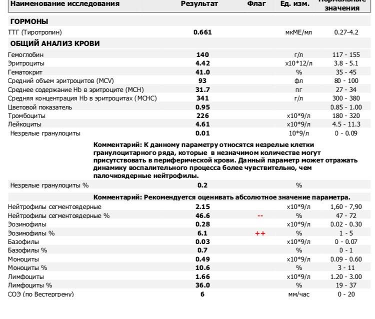 Эозинофилы повышены у ребенка, о чем это говорит? причины повышенного уровня эозинофилов у ребенка