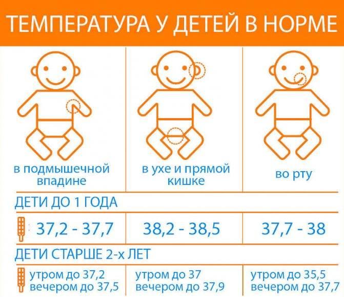 Покупки для детей от 0 до года