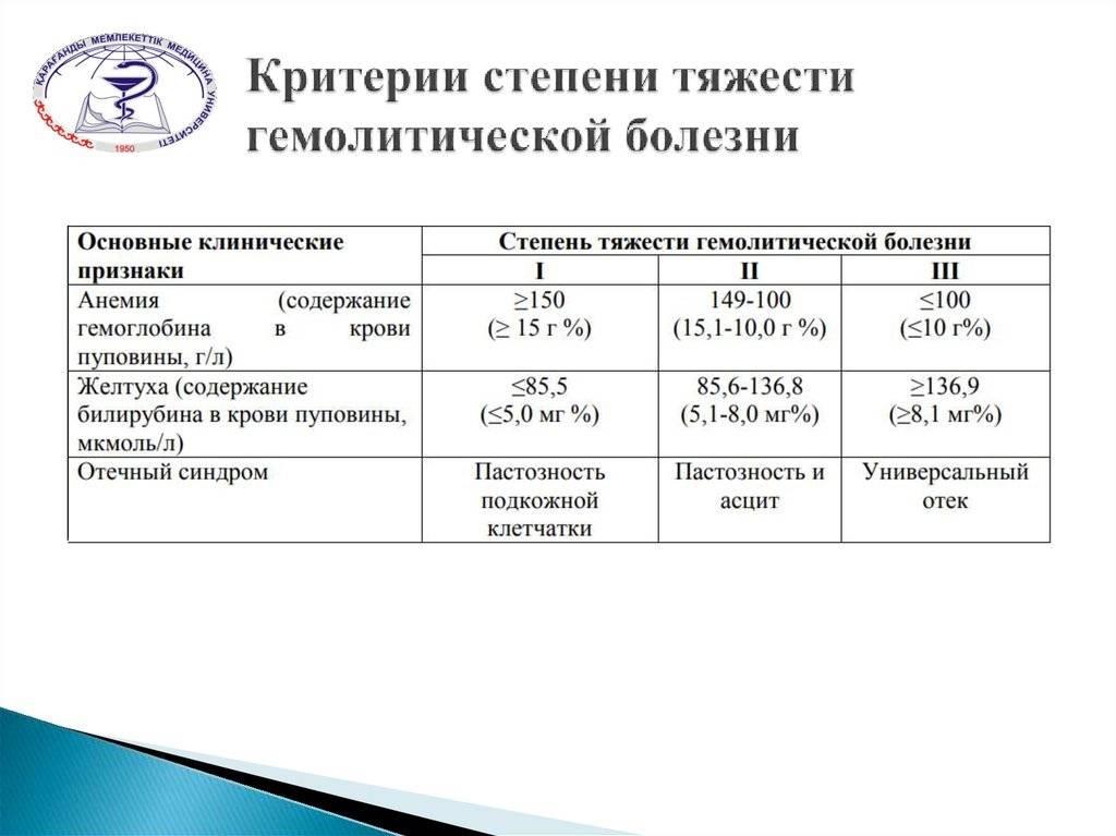 Гемолитическая болезнь новорожденного                (эритробластоз плода, фетальный эритробластоз)