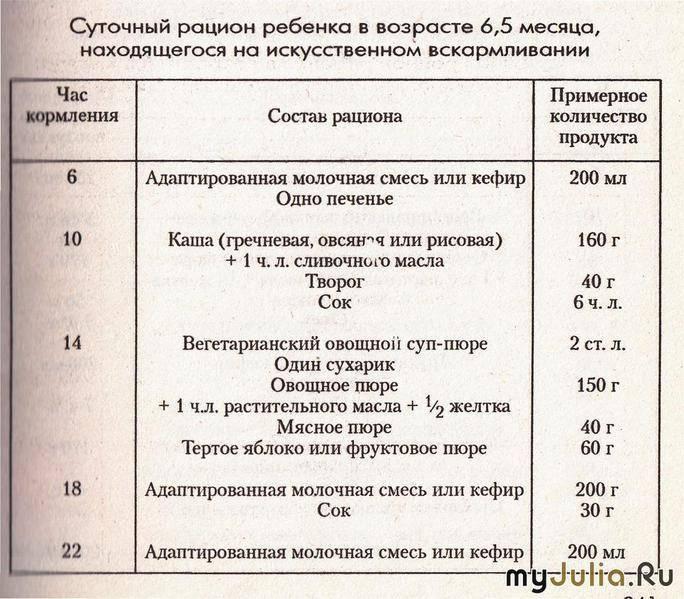 Распорядок ребенка в 5 месяцев: таблица на день