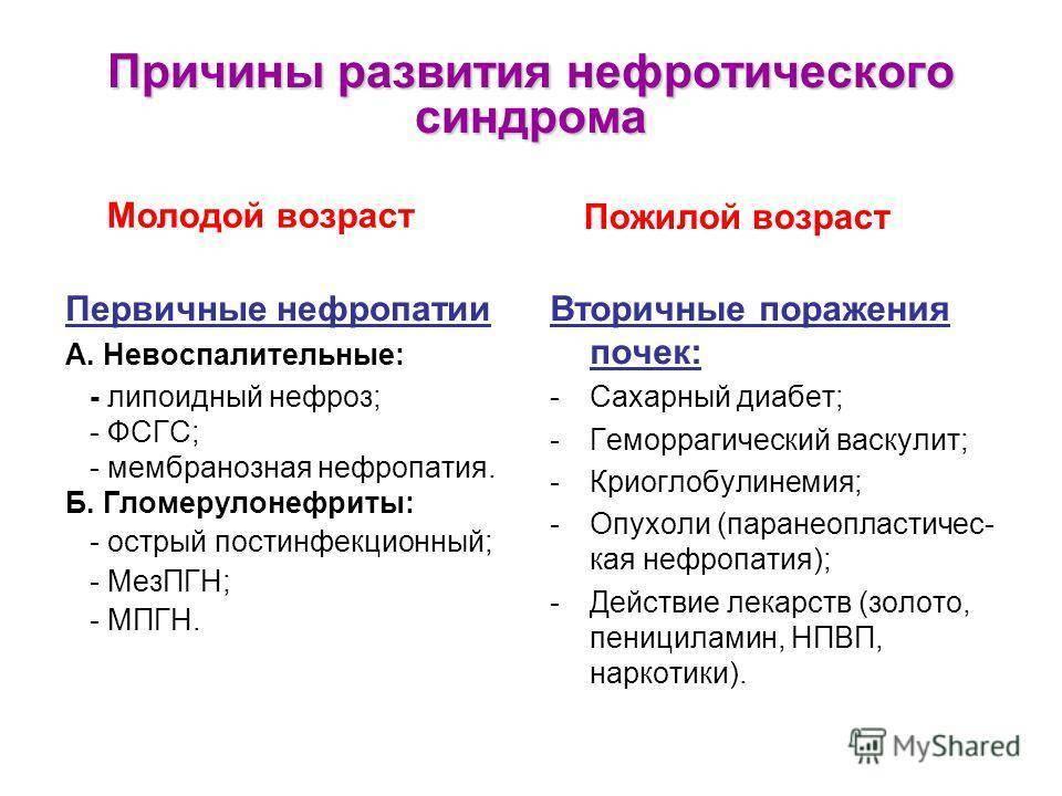 Нефротический синдром. причины, симптомы, признаки, диагностика и лечение патологии :: polismed.com