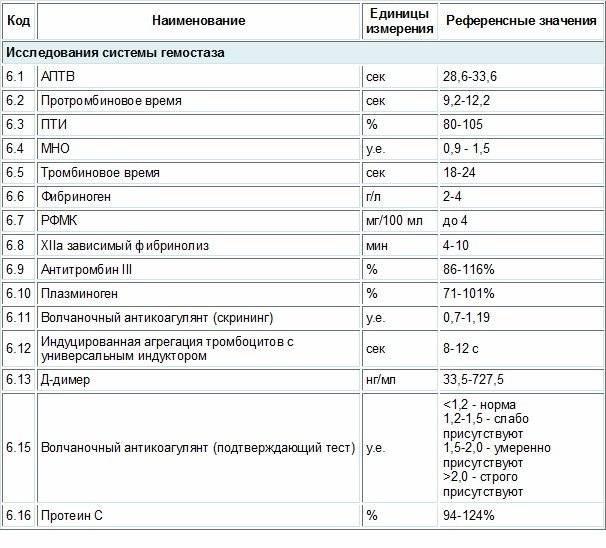 Ph влагалища: повышенная кислотность. рекомендации гинеколога.