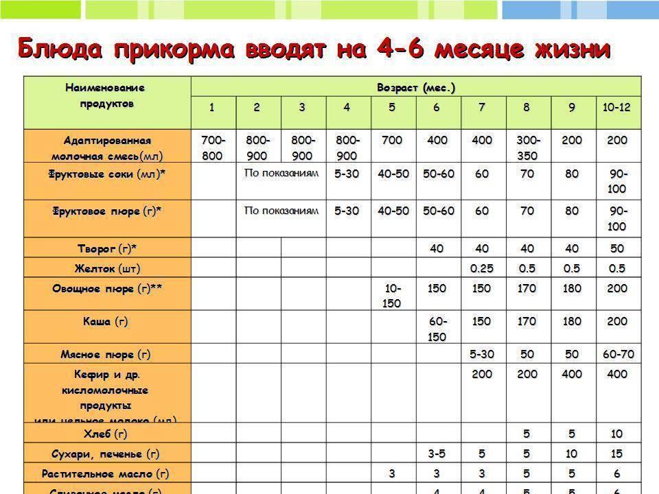 Кефир для беременных и при грудном вскармливании: можно ли, в каких количествах, рецепты, поможет ли от изжоги и прочее medistok.ru - жизнь без болезней и лекарств