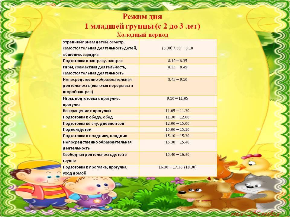 Конспект оод «режим дня в детском саду»