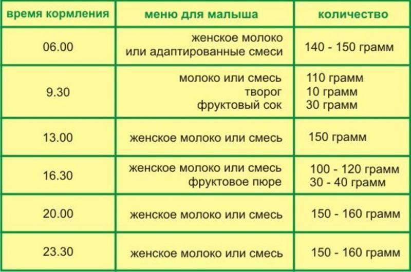 Что можно давать ребенку в 3 месяца из питания: чем подкармливать кроме грудного молока? | nail-trade.ru