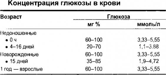 Лактат (молочная кислота) в крови: нормы, причины отклонений, расшифровка